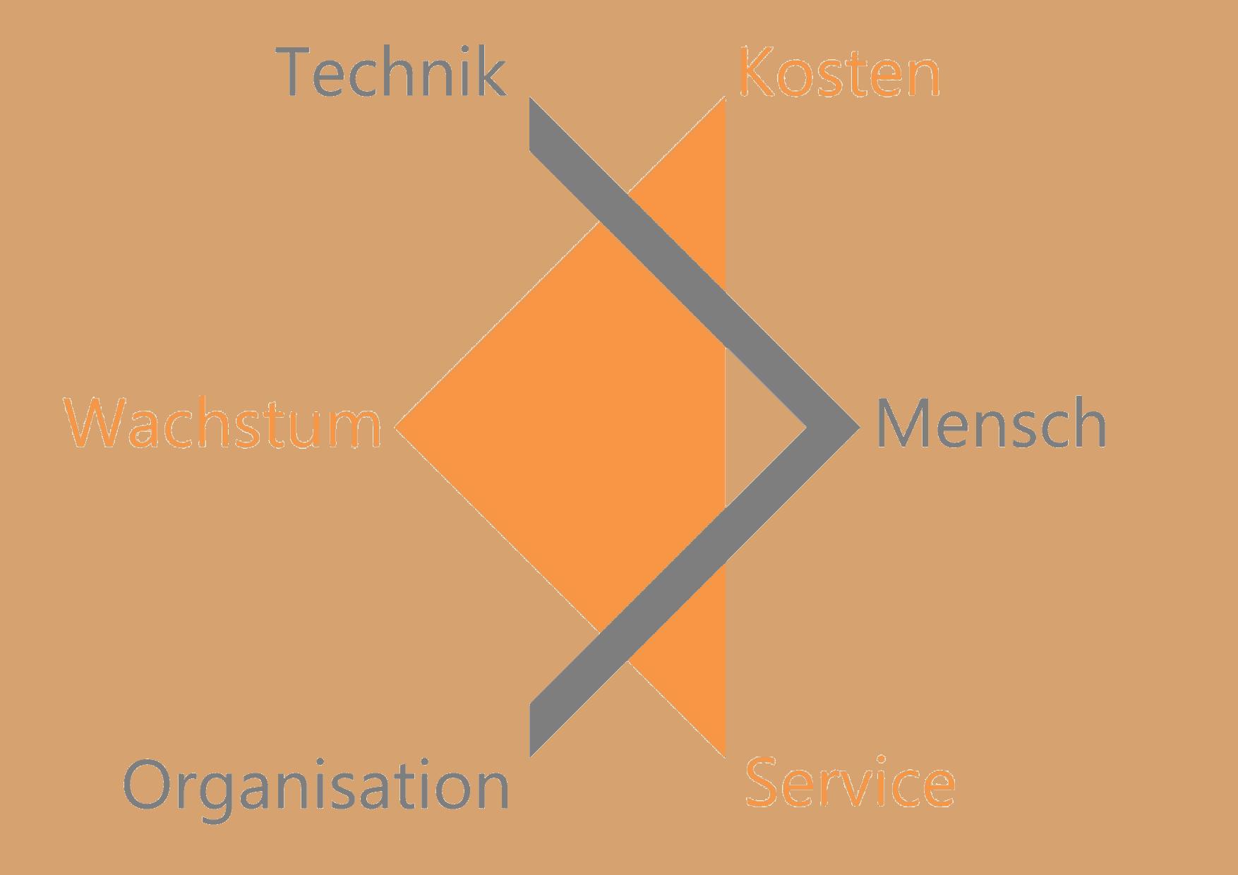 Kurzportraet-B416 Unternehmensberatung-Leistungen